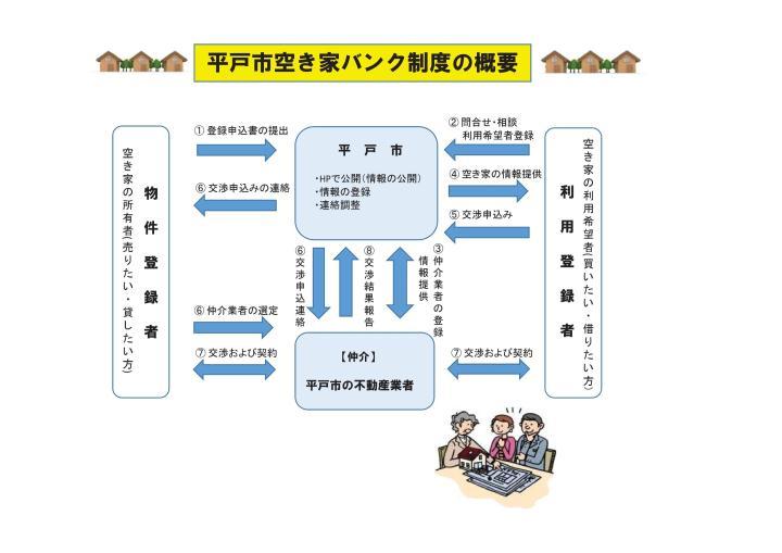 平戸市空き家バンク制度の概要
